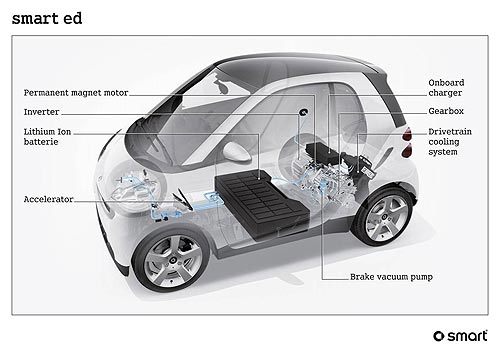 electric-fortwo-cutaway