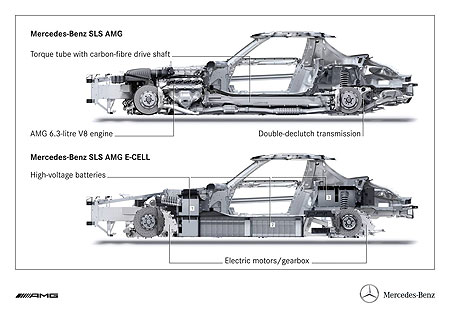 Compare the petrol driven SLS AMG with the SLS AMG E-Cell