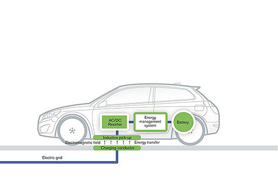 how cordless car charging works