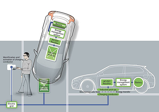 induction charging for electric cars